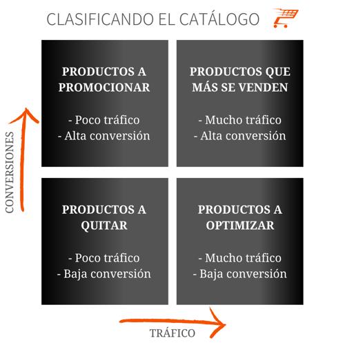 Cuadrante ecommerce(1)