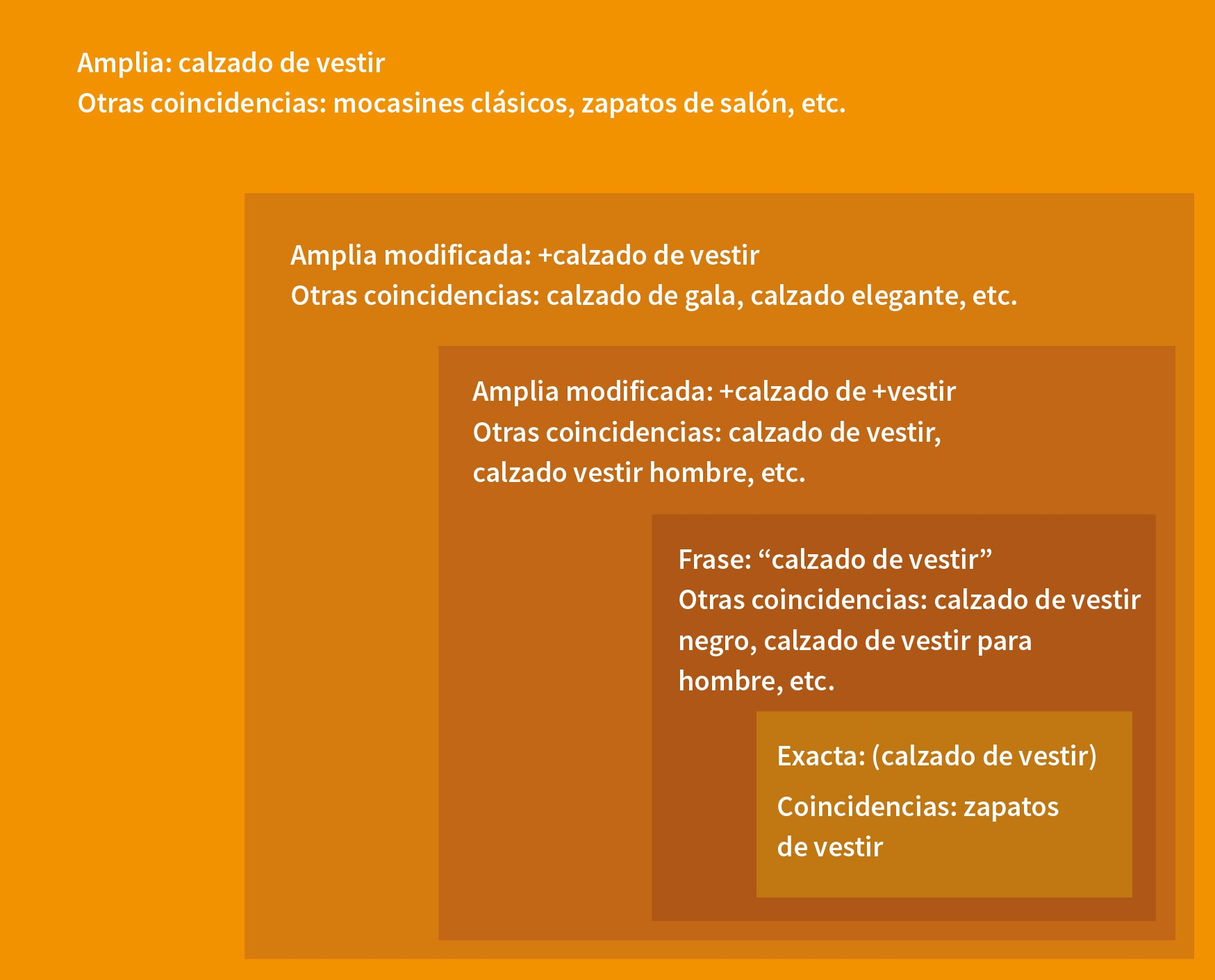 Grafico-GoogleAdwords