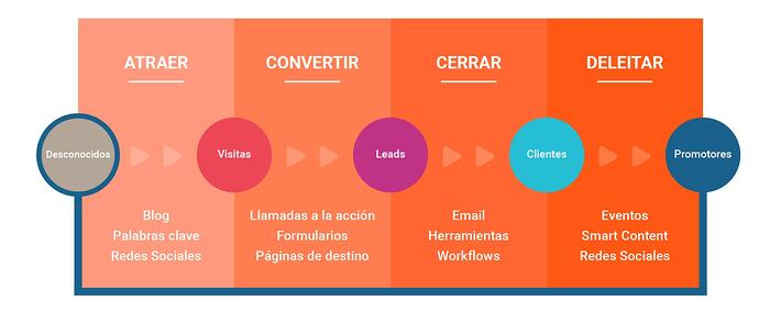 etapas del inbound marketing