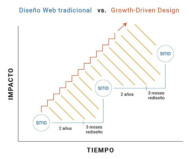 grafico explicativo sobre el GDD