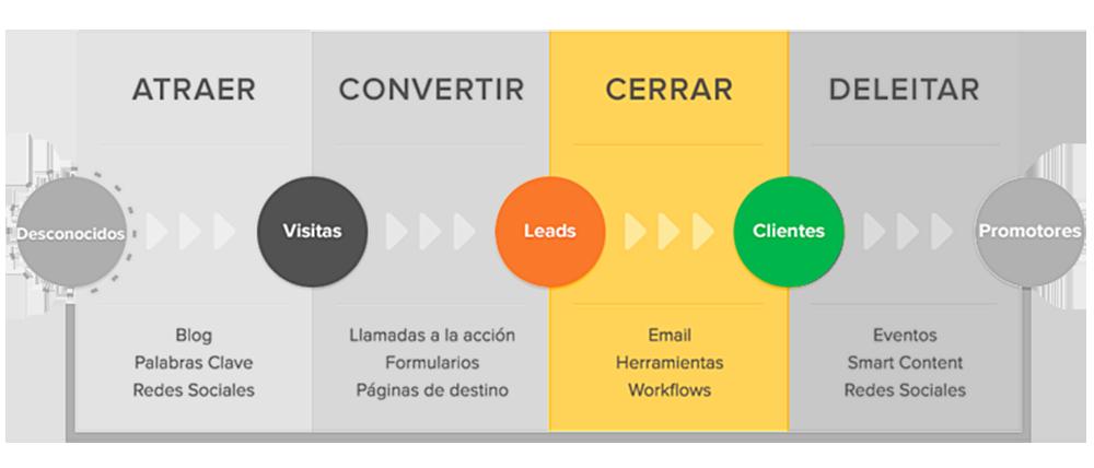 grafico de conversion de inbound marketing
