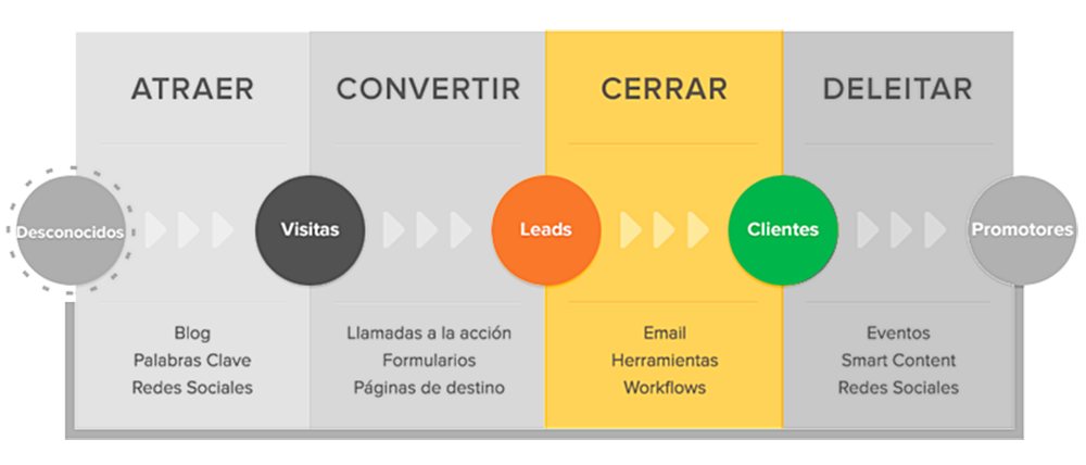 grafico de conversion de inbound marketing