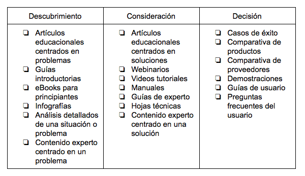 Buyer journey recorrido 2.png